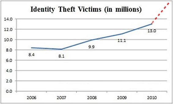 This report on the identity theft in the USA and how much it is costing the country was taken from the FTC's report published in February 2012.