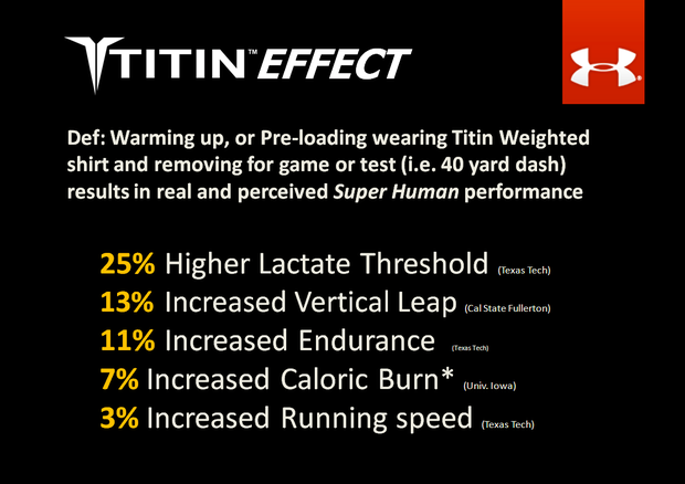 Joint study with Under Armour® to prove impact of TITIN Force™ Wear