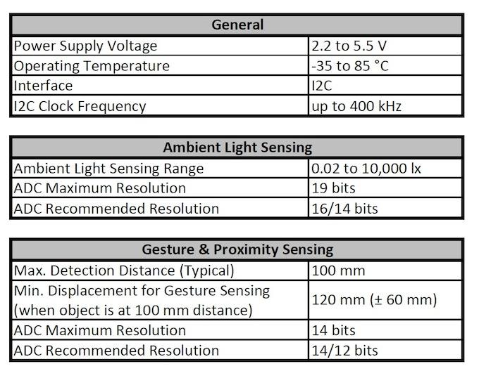 Specification of Sensor