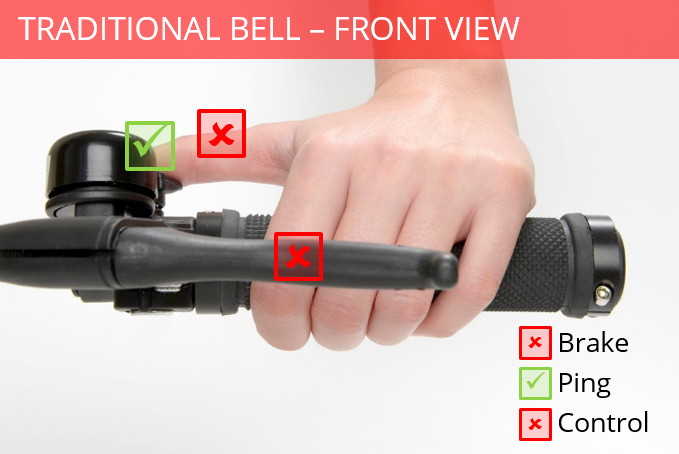 A traditional bell may require you to stretch out a thumb which loosens your grip