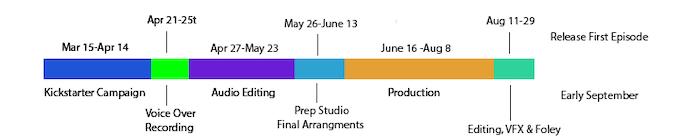 Estimated timeline for Season One