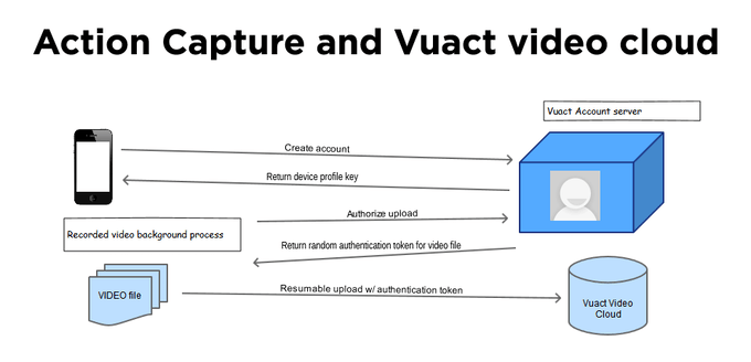 Action Capture app and the Vuact video cloud working together