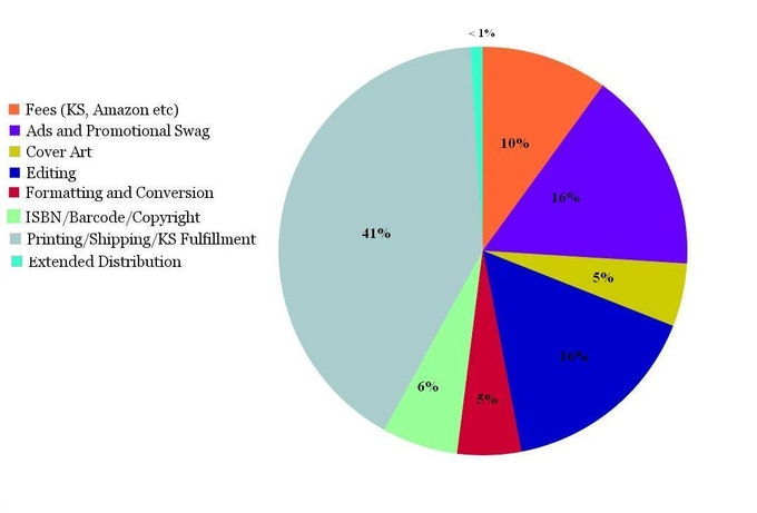 Breakdown of costs for self-publishing UNVEILED.