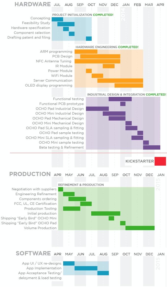 OCHO Project Schedule
