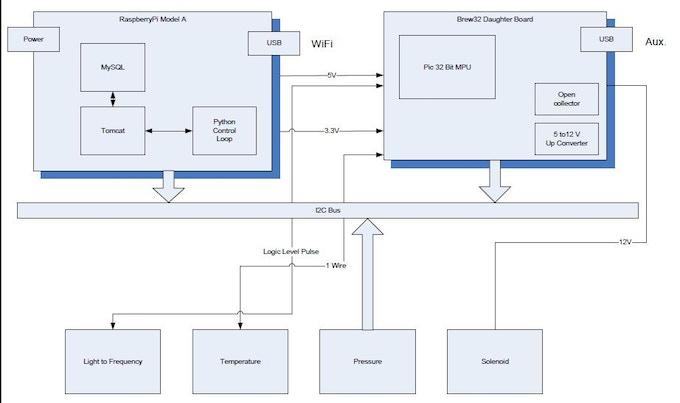 Conceptual Architecture Diagram