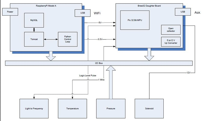Brewnanny home brew monitor by gary lyons kickstarter for Conceptual architecture diagram