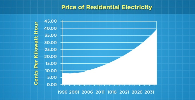 Source: Department of Energy - Historical rates to 2011, and 5% annual increase applied for forecast to 2031.