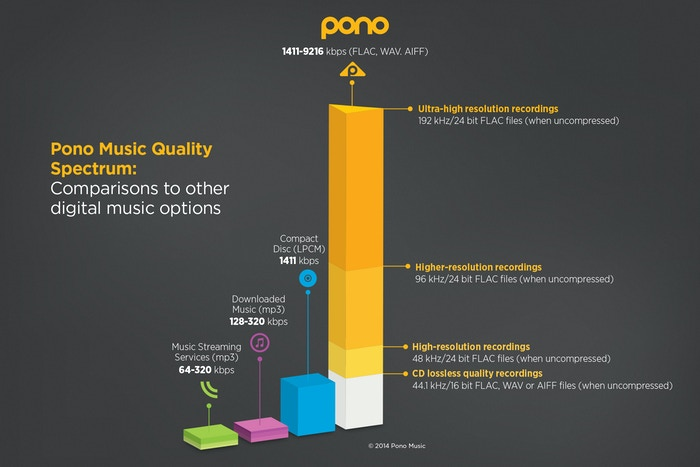 Pono Music - Where Your Soul Rediscovers Music by the