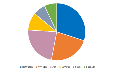 Estimated breakdown of funds