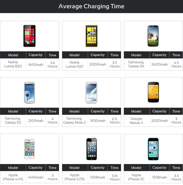 QiPack charging time