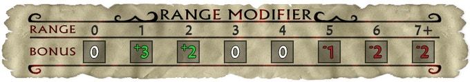 Range modifiers add potency to abilities aimed at targets that are a specific distance from you