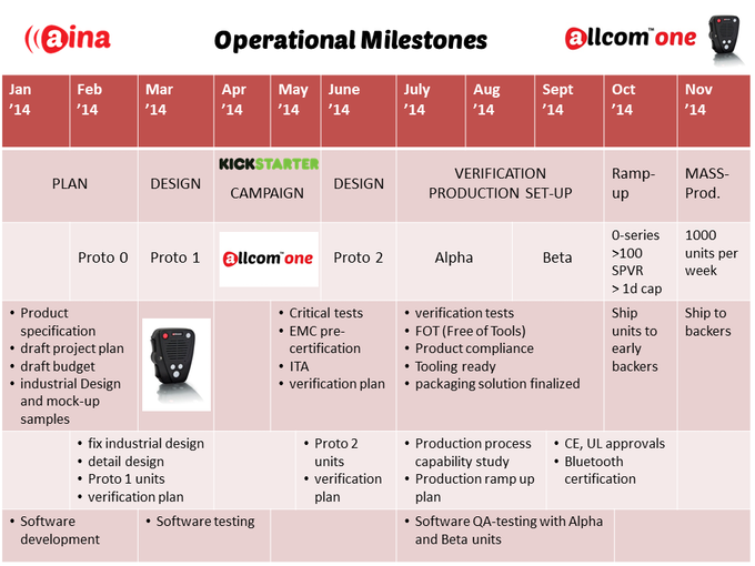 ALLCOM™ ONE operational milestones