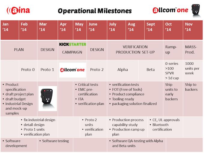 ALLCOM™ ONE operational milestones