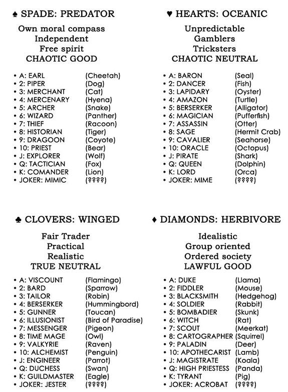 List of animals and classes are still a work-in-progress!