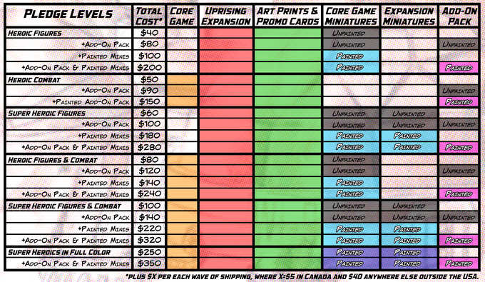 A chart of all the pledge levels!