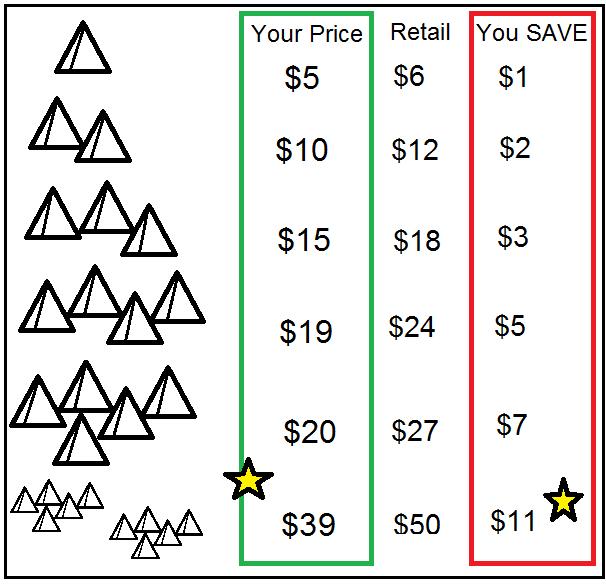 Kickstartr prices vs Retail Prices