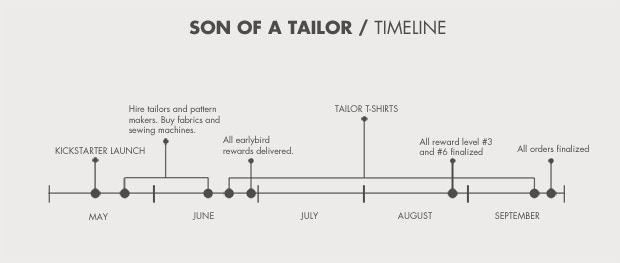 SON OF A TAILOR The Perfect Tailored Tshirt By Jess Christian Inspiration The Timeline Of The Sewing Machine