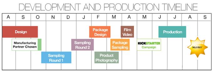 Timeline for Production