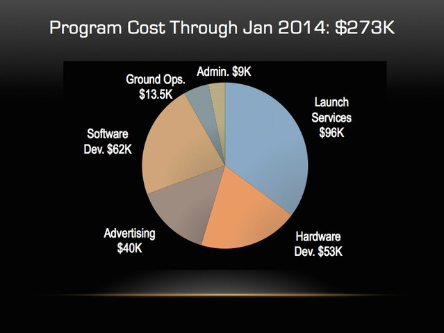 SkyCube total program costs to date