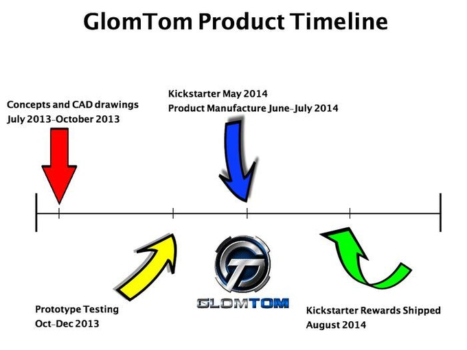 GlomTom Product Timeline