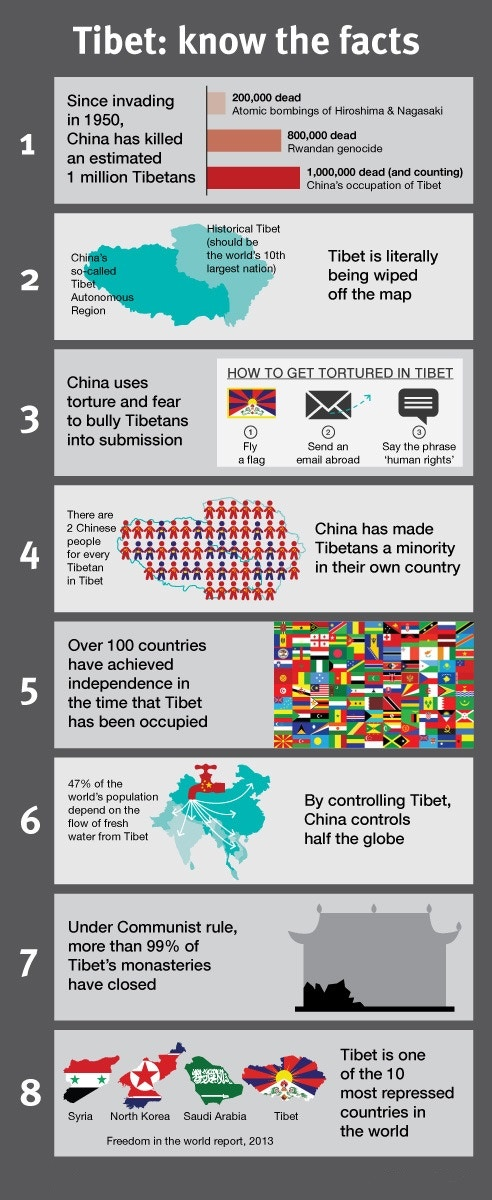 chinese occupation of tibet China's government invested $3 billion in tibet last year credit the new york times some chinese officials acknowledge the disenfranchisement of tibetans, though they defend the right of han to migrate here.