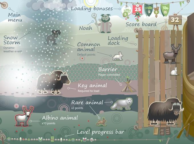 Game screen interafce details
