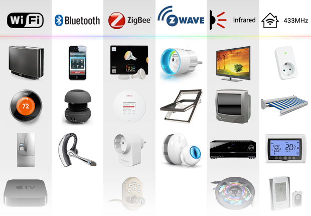 Homey can talk to all types of devices using various wireless technologies
