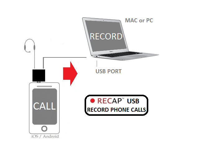 Diagram showing how to connect RECAP USB