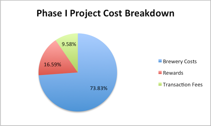 Phase I Cost Breakdown
