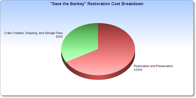 How the money (US Dollars) will be used to preserve this Banksy work of art.
