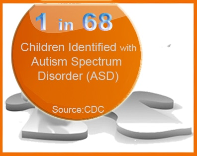 •About 1 in 68 children has been identified with autism spectrum disorder (ASD) according to estimates from CDC's Autism and Developmental Disabilities Monitoring (ADDM) Network. (click the image to go to the CDC site)