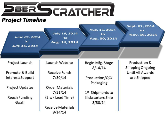 An overview of our production and fulfillment schedule