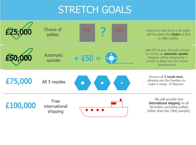 New Stretch Goal! - 3