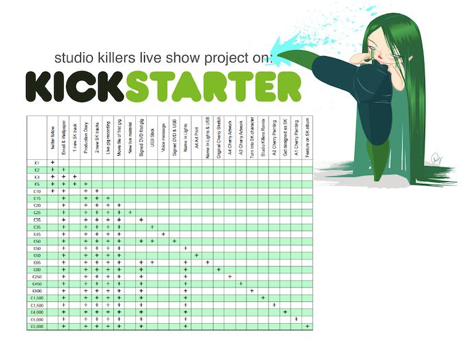 Studio Killers Kickstarter Rewards Chart (PDF linked)