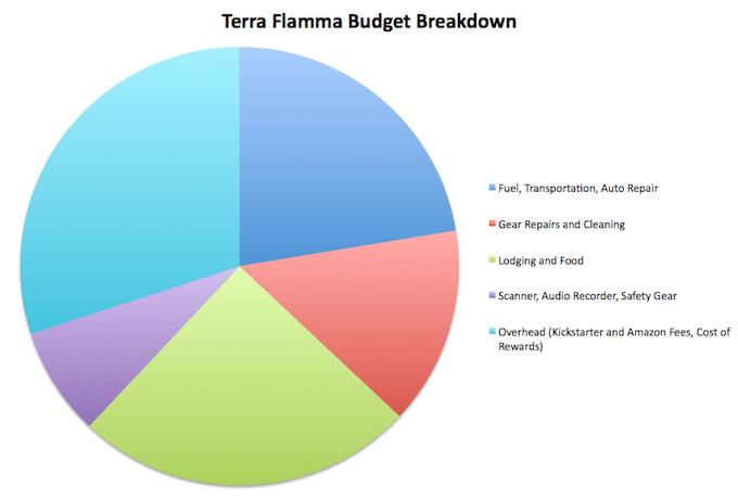 Terra Flamma Budget