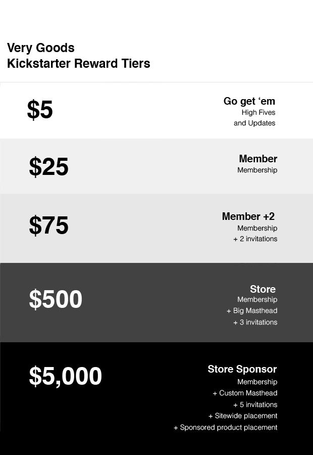 Kickstarter Rewards tiers