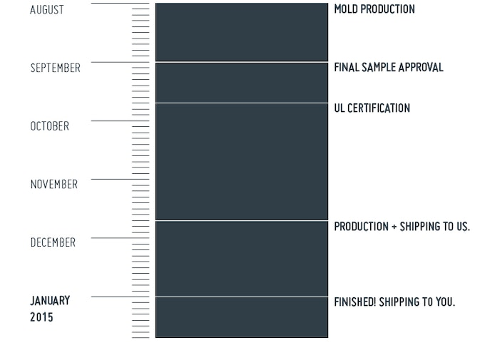 This is our estimated production schedule. The longest part of the schedule will be the UL Certification, which we have been told can take 8 weeks to complete. We are hoping it is much faster.