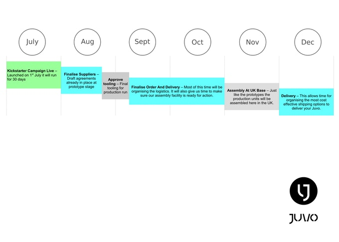 Juvo Outline Production Plan
