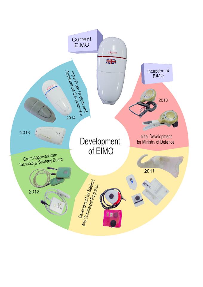 Eimo development history