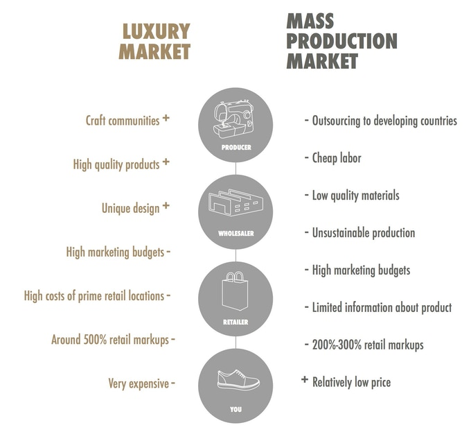 Luxury Market vs Mass Production Market
