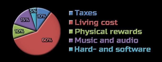 Pie chart of funding goal
