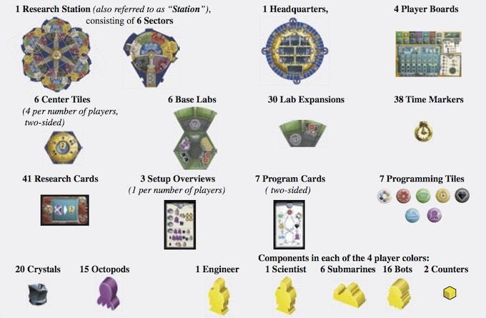 The component list from the rulebook.