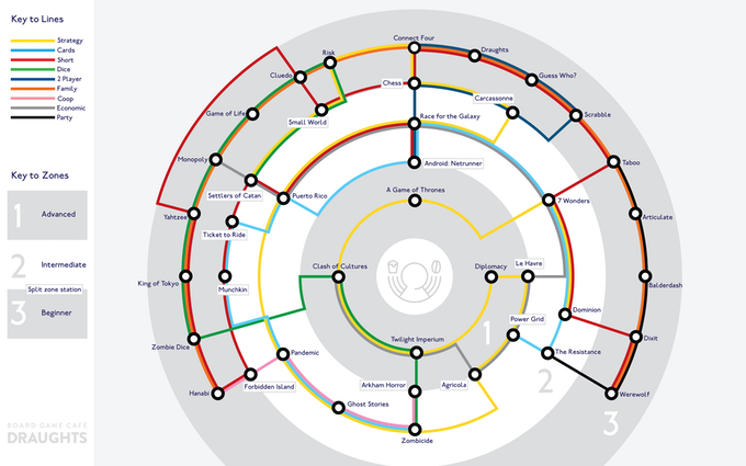 Lost trying to choose? Our board game tube map will guide you
