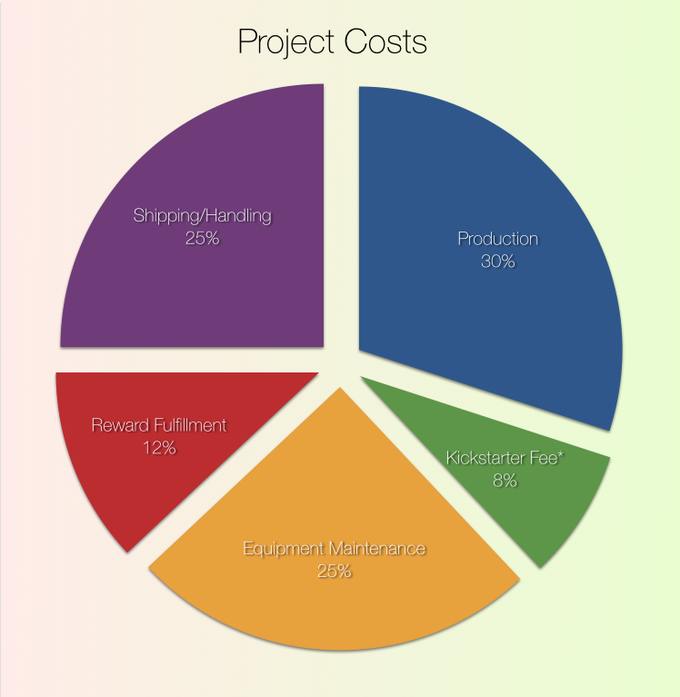 Estimated costs to complete this project. Kickstarter fees include Amazon fees, too!