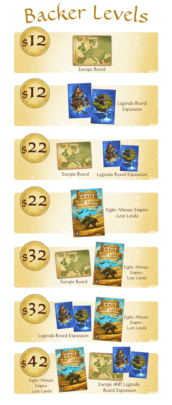 Note: None of these levels includes the original Eight-Minute Empire: Legends, which you will need in order to play Lost Lands.