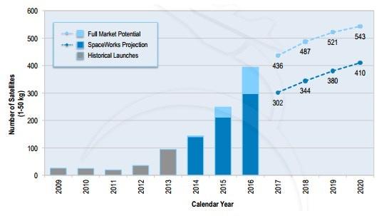 Credit: SpaceWork Enterprises, Inc. (2014 Nano/Microsatellite Market Assessment)