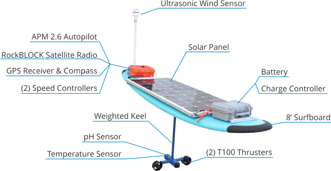 The SolarSurfer, showing the key components including two T100 thrusters.