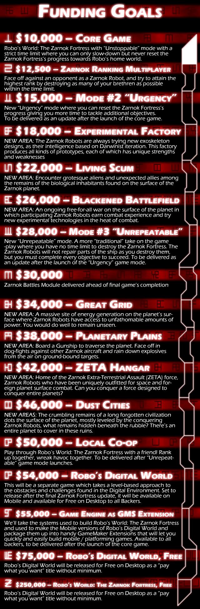 Stretch Goals Revised; Zarnok Battles will unlock at $12,500