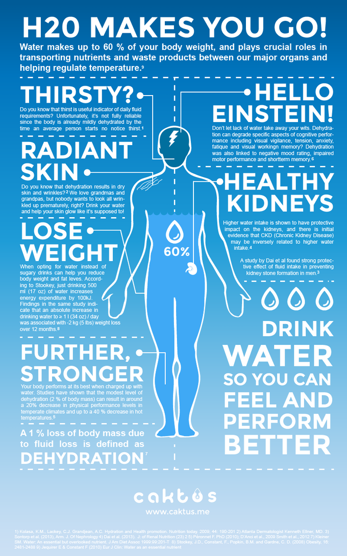 Benefits of water. Recognise yourself? Perhaps it's about time to get The Hug?