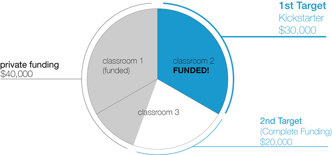 2 out of 3 classrooms FUNDED as of 8/4!